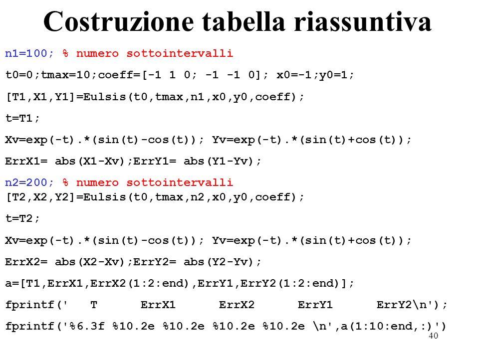 40 Costruzione tabella riassuntiva n1=100; % numero sottointervalli t0=0;tmax=10;coeff=[-1 1 0; -1 -1 0]; x0=-1;y0=1; [T1,X1,Y1]=Eulsis(t0,tmax,n1,x0,