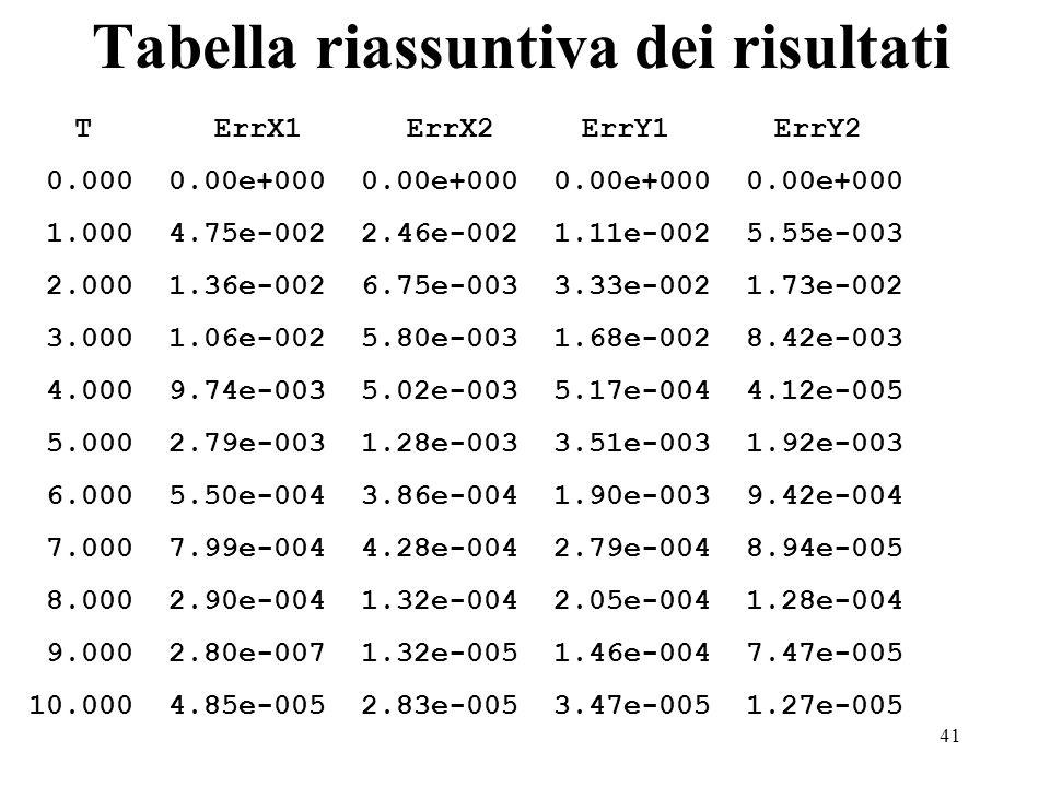41 Tabella riassuntiva dei risultati T ErrX1 ErrX2 ErrY1 ErrY2 0.000 0.00e+000 0.00e+000 0.00e+000 0.00e+000 1.000 4.75e-002 2.46e-002 1.11e-002 5.55e