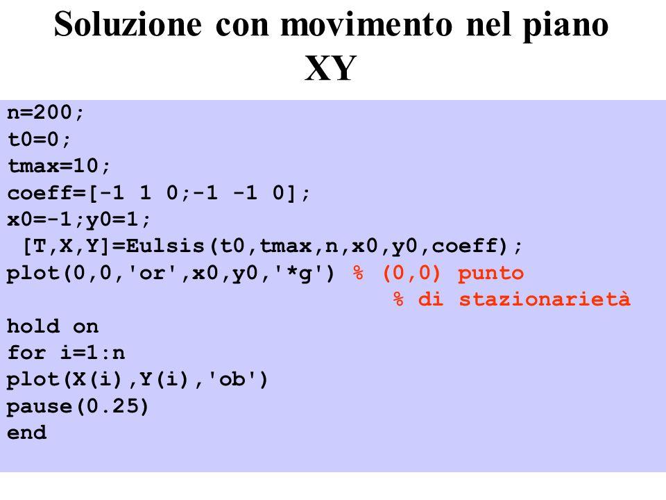 43 Soluzione con movimento nel piano XY n=200; t0=0; tmax=10; coeff=[-1 1 0;-1 -1 0]; x0=-1;y0=1; [T,X,Y]=Eulsis(t0,tmax,n,x0,y0,coeff); plot(0,0,'or'