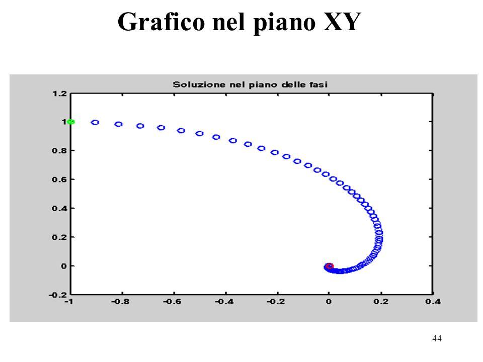 44 Grafico nel piano XY