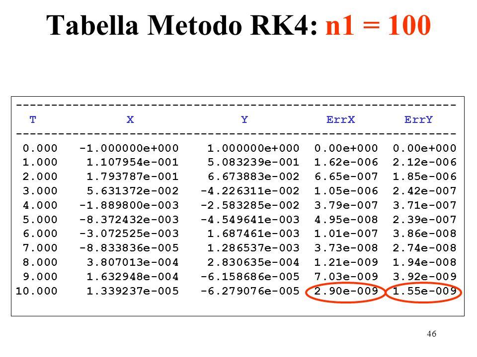 46 Tabella Metodo RK4: n1 = 100 -------------------------------------------------------------- T X Y ErrX ErrY ---------------------------------------