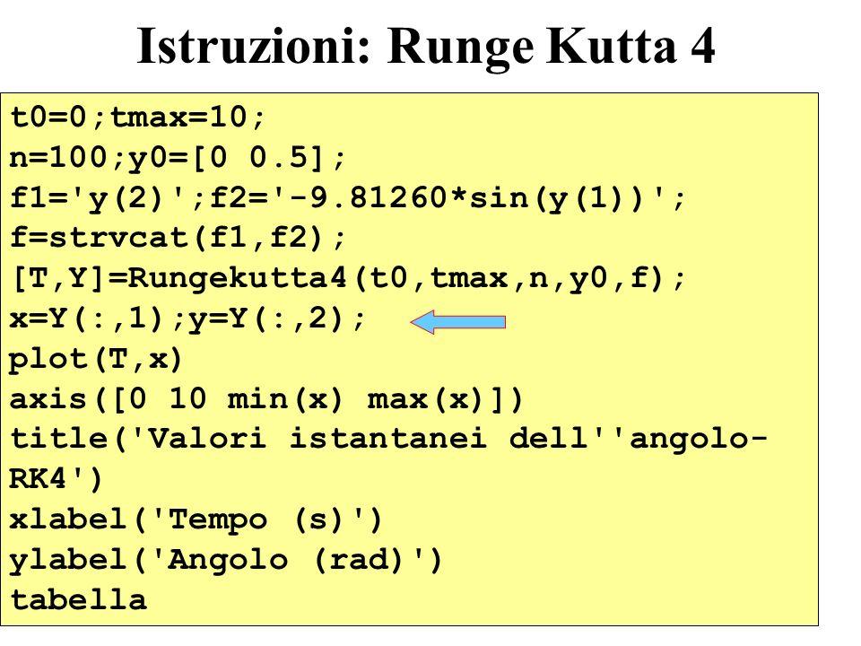 5 Istruzioni: Runge Kutta 4 t0=0;tmax=10; n=100;y0=[0 0.5]; f1='y(2)';f2='-9.81260*sin(y(1))'; f=strvcat(f1,f2); [T,Y]=Rungekutta4(t0,tmax,n,y0,f); x=