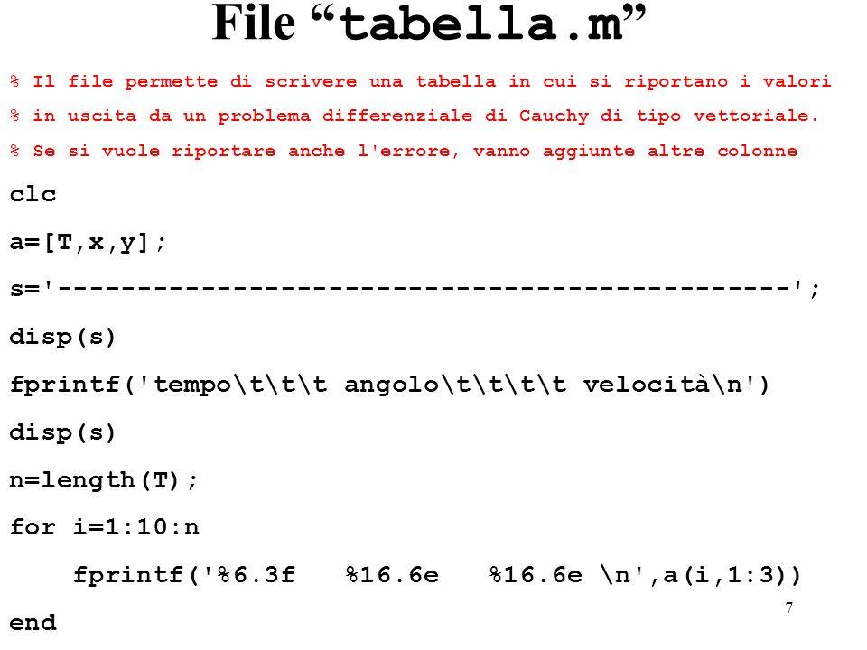 7 File tabella.m % Il file permette di scrivere una tabella in cui si riportano i valori % in uscita da un problema differenziale di Cauchy di tipo ve