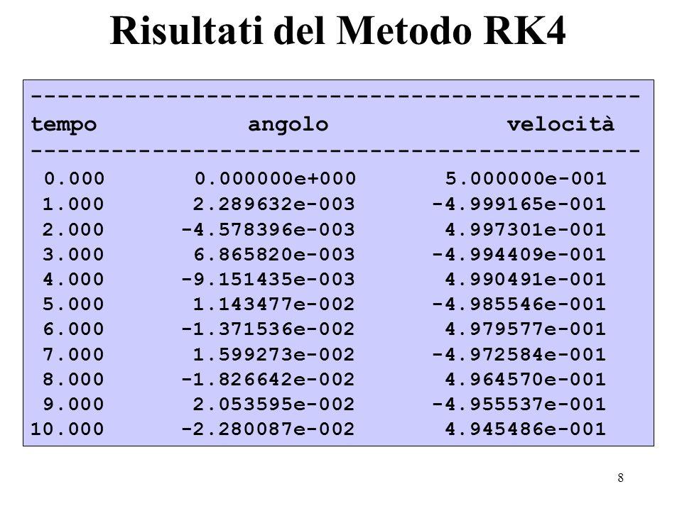 8 Risultati del Metodo RK4 --------------------------------------------- tempo angolovelocità --------------------------------------------- 0.000 0.00