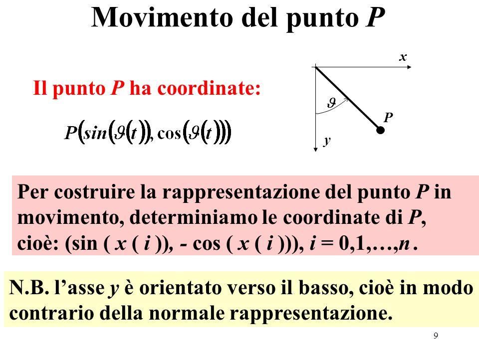 10 Metodo di Runge Kutta 4: simulazione ……………………… y0=[0 3]; [T,Y]=Rungekutta4(t0,tmax,n,y0,f); theta=Y(:,1);n=length(T); plot(0,-1, or ); for i=1:n x(i)=sin(theta(i)); y(i)=-cos(theta(i)); plot(x(i),y(i), ob ,[0,x(i)],[0,y(i)], r ); axis([-1 1 -1.5.5]) pause(.25) end title( Oscillazioni del pendolo – RK4 ) xlabel( Ascissa del punto P ) ylabel( Ordinata del punto P )