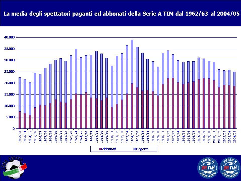La media degli spettatori paganti ed abbonati della Serie A TIM dal 1962/63 al 2004/05
