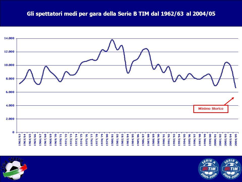 Minimo Storico Gli spettatori medi per gara della Serie B TIM dal 1962/63 al 2004/05