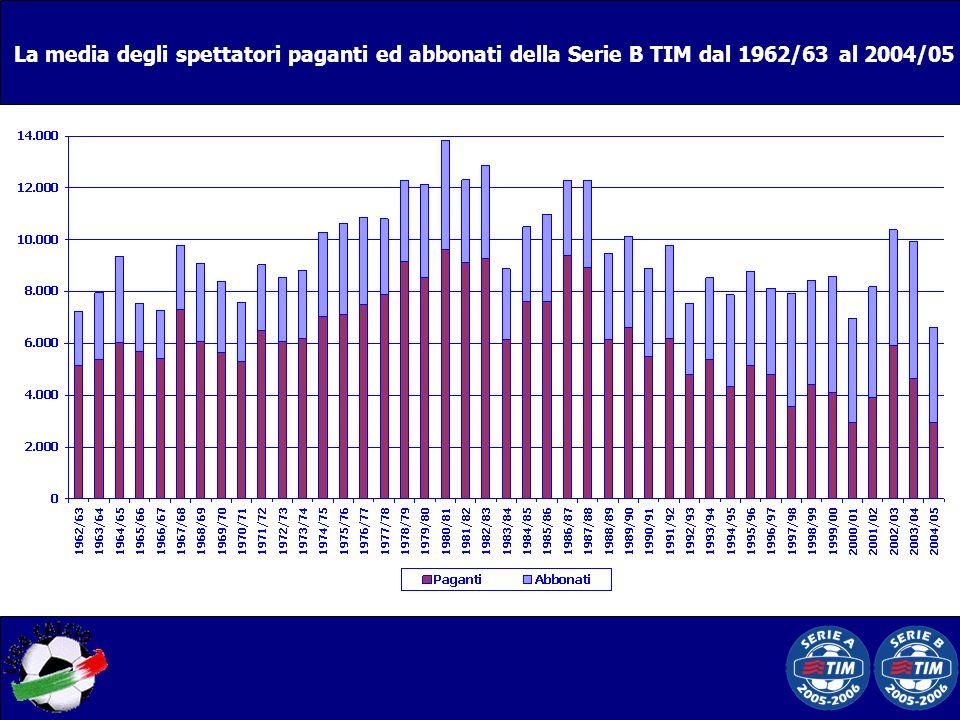 La media degli spettatori paganti ed abbonati della Serie B TIM dal 1962/63 al 2004/05