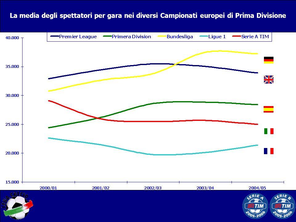 La media degli spettatori per gara nei diversi Campionati europei di Prima Divisione