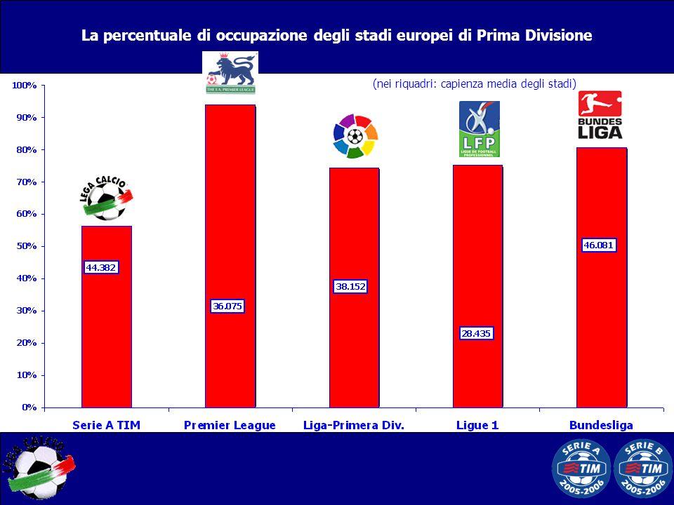 La percentuale di occupazione degli stadi europei di Prima Divisione (nei riquadri: capienza media degli stadi)