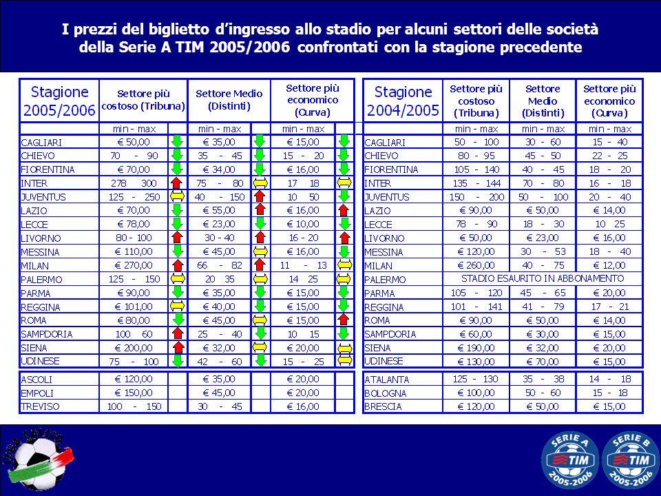 I prezzi del biglietto dingresso allo stadio per alcuni settori delle società della Serie A TIM 2005/2006 confrontati con la stagione precedente