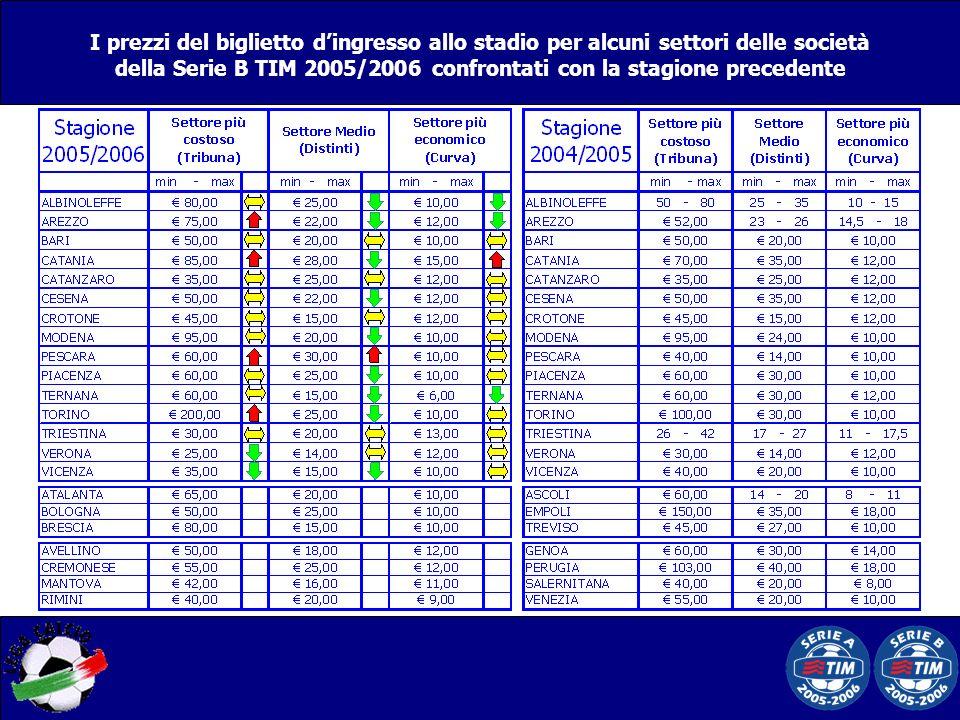 I prezzi del biglietto dingresso allo stadio per alcuni settori delle società della Serie B TIM 2005/2006 confrontati con la stagione precedente