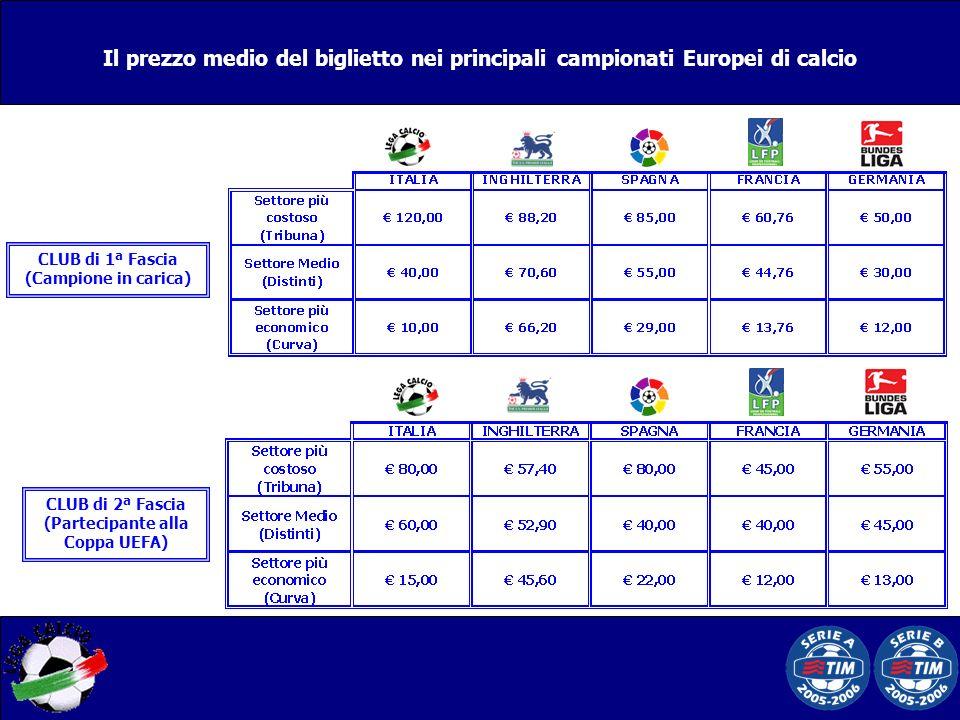 CLUB di 2ª Fascia (Partecipante alla Coppa UEFA) CLUB di 1ª Fascia (Campione in carica) Il prezzo medio del biglietto nei principali campionati Europe