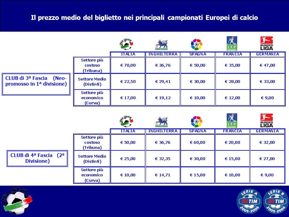 CLUB di 3ª Fascia (Neo- promosso in 1ª divisione) CLUB di 4ª Fascia (2ª Divisione)