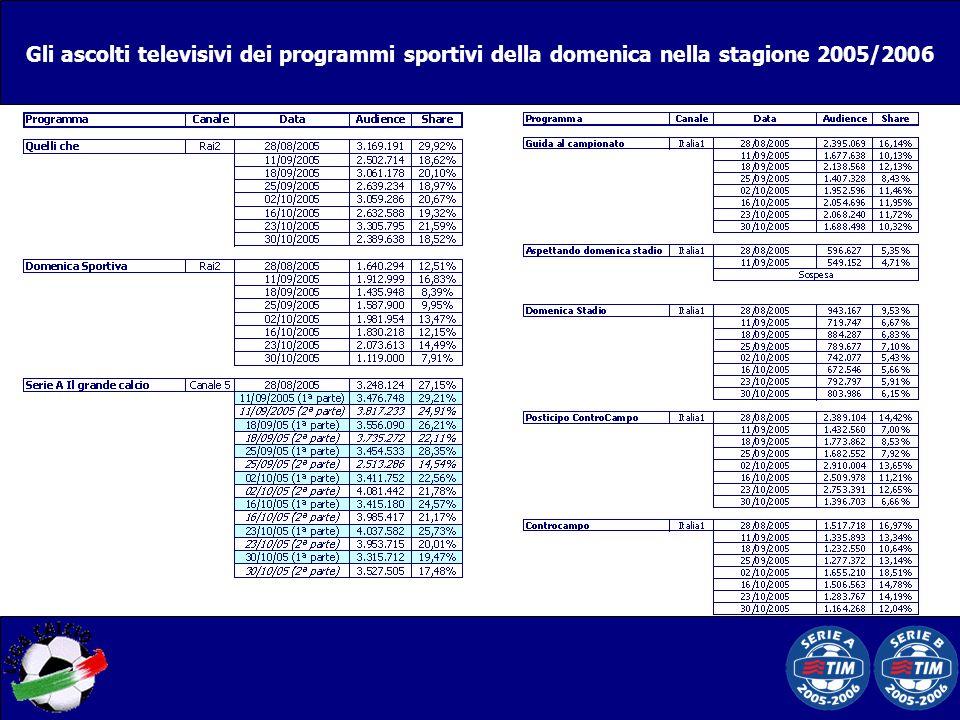 Gli ascolti televisivi dei programmi sportivi della domenica nella stagione 2005/2006