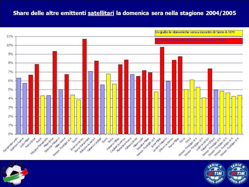 Share delle altre emittenti satellitari la domenica sera nella stagione 2004/2005