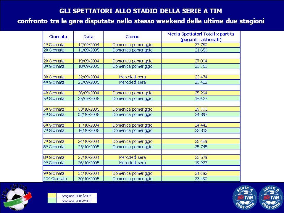 GLI SPETTATORI ALLO STADIO DELLA SERIE A TIM confronto tra le gare disputate nello stesso weekend delle ultime due stagioni