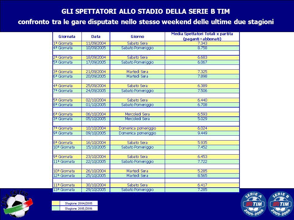 GLI SPETTATORI ALLO STADIO DELLA SERIE B TIM confronto tra le gare disputate nello stesso weekend delle ultime due stagioni