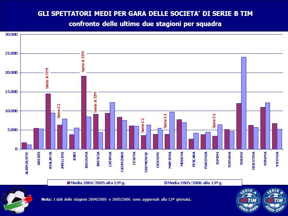 GLI SPETTATORI MEDI PER GARA DELLE SOCIETA DI SERIE B TIM confronto delle ultime due stagioni per squadra Nota: I dati delle stagioni 2004/2005 e 2005