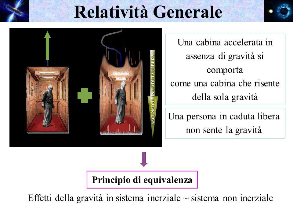 Relatività Generale Effetti della gravità in sistema inerziale ~ sistema non inerziale Una persona in caduta libera non sente la gravità Una cabina ac