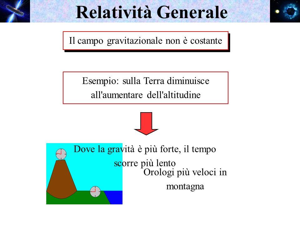 Relatività Generale Il campo gravitazionale non è costante Esempio: sulla Terra diminuisce all'aumentare dell'altitudine Orologi più veloci in montagn