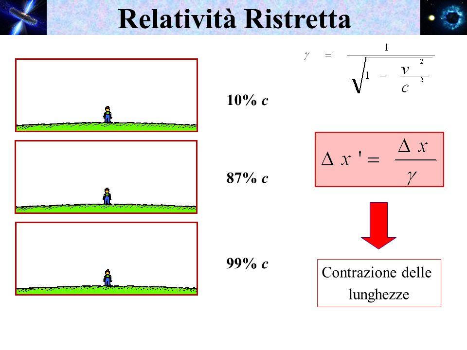 Relatività Ristretta 10% c 87% c 99% c Contrazione delle lunghezze