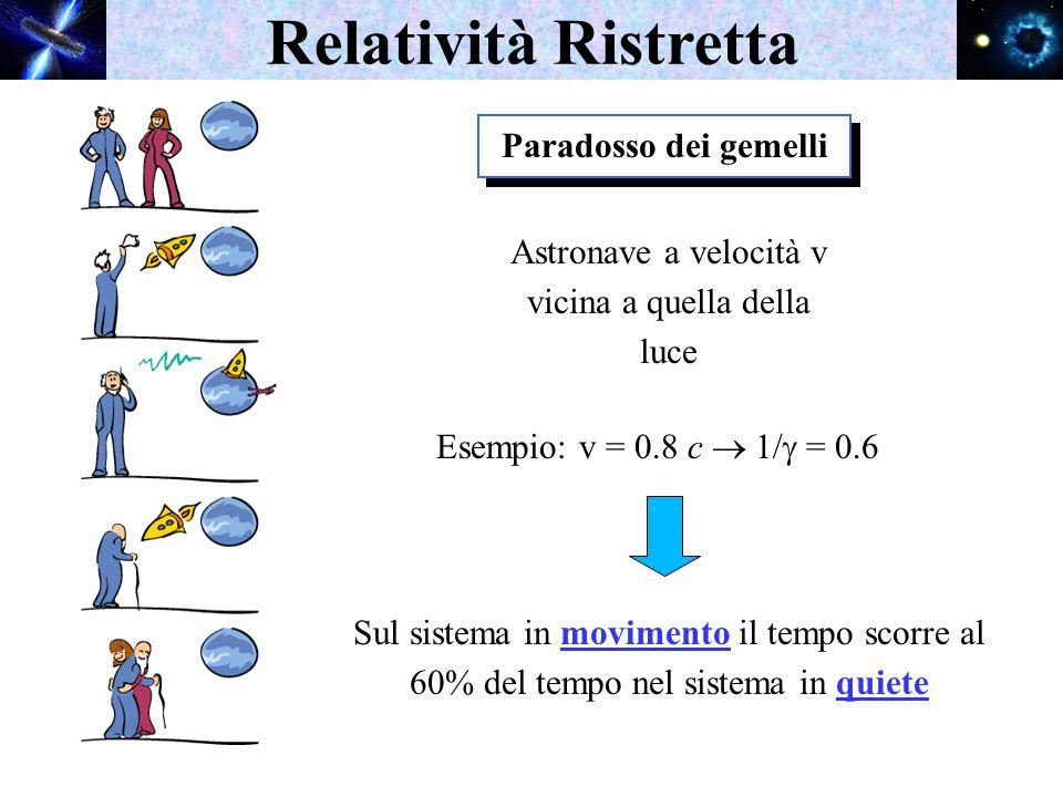Paradosso dei gemelli Relatività Ristretta Astronave a velocità v vicina a quella della luce Esempio: v = 0.8 c 1/ = 0.6 Sul sistema in movimento il t