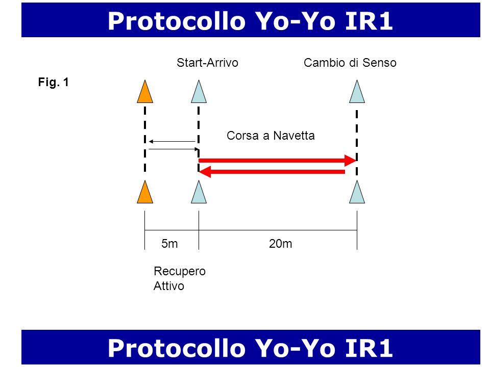 20m Corsa a Navetta Start-Arrivo Protocollo Yo-Yo IR1 5m Cambio di Senso Recupero Attivo Fig. 1