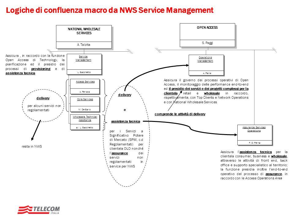 Logiche di confluenza macro da NWS Service Management L. Sacchetto Service Management A. Ferrara Access Services M. De Sario Core Services a.i. L. Sac