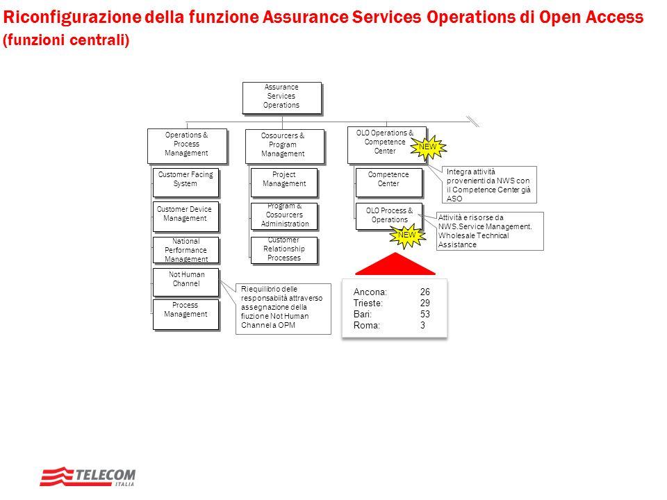 Riconfigurazione della funzione Assurance Services Operations di Open Access (funzioni centrali) Operations & Process Management Cosourcers & Program