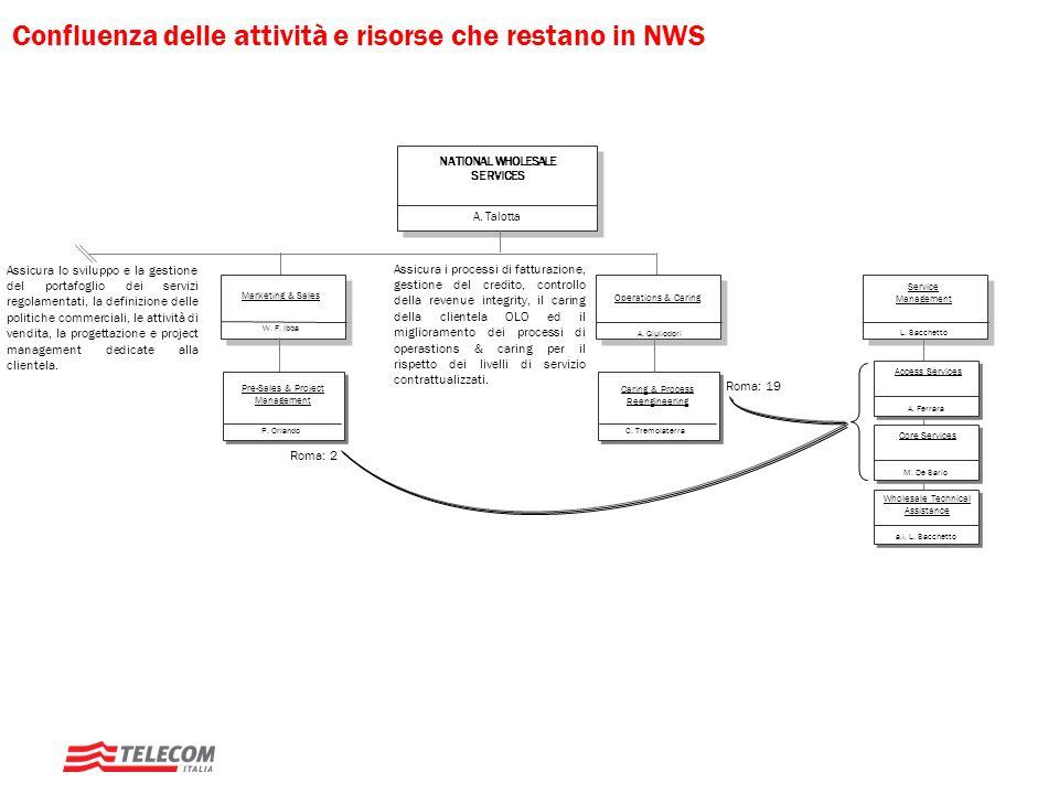 W. F. Ibba Marketing & Sales Confluenza delle attività e risorse che restano in NWS A. Giuliodori Operations & Caring Caring & Process Reengineering C