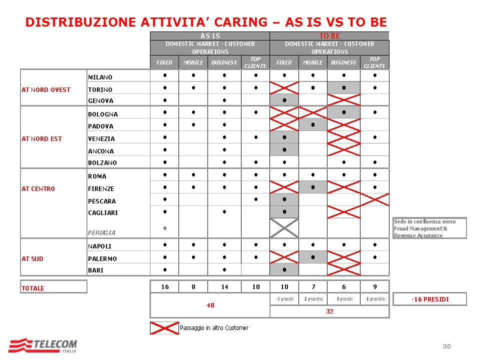 30 DISTRIBUZIONE ATTIVITA CARING – AS IS VS TO BE