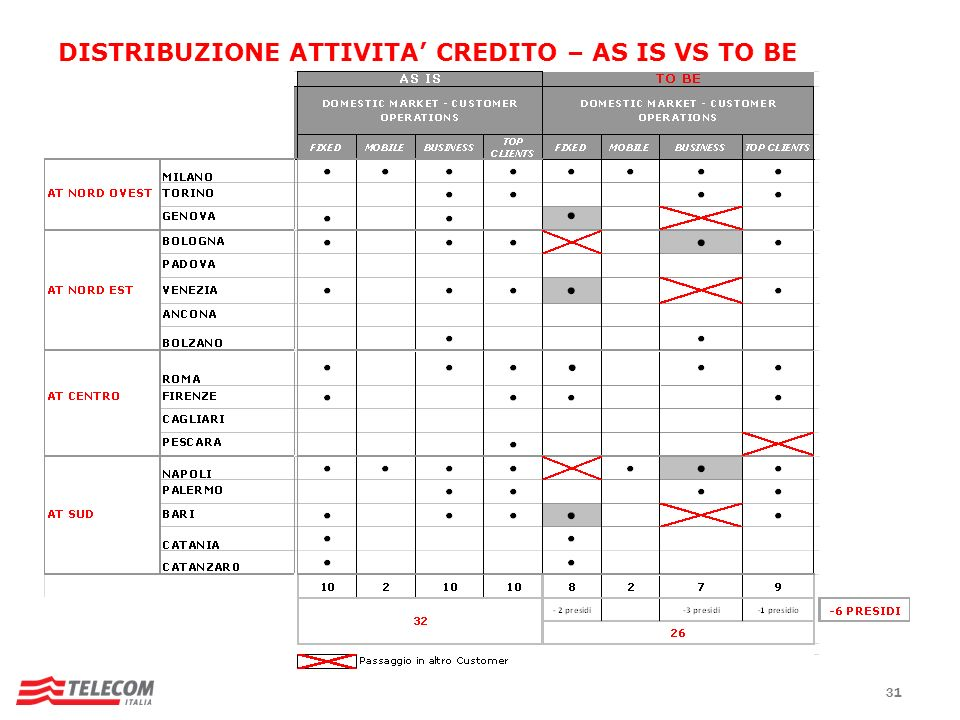 31 DISTRIBUZIONE ATTIVITA CREDITO – AS IS VS TO BE