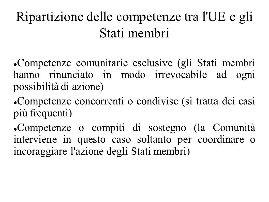 Ripartizione delle competenze tra l'UE e gli Stati membri Competenze comunitarie esclusive (gli Stati membri hanno rinunciato in modo irrevocabile ad