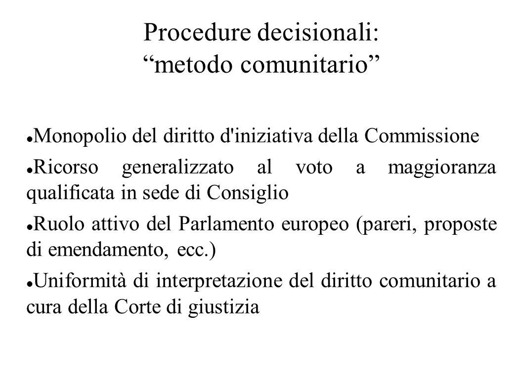 Procedure decisionali: metodo comunitario Monopolio del diritto d'iniziativa della Commissione Ricorso generalizzato al voto a maggioranza qualificata