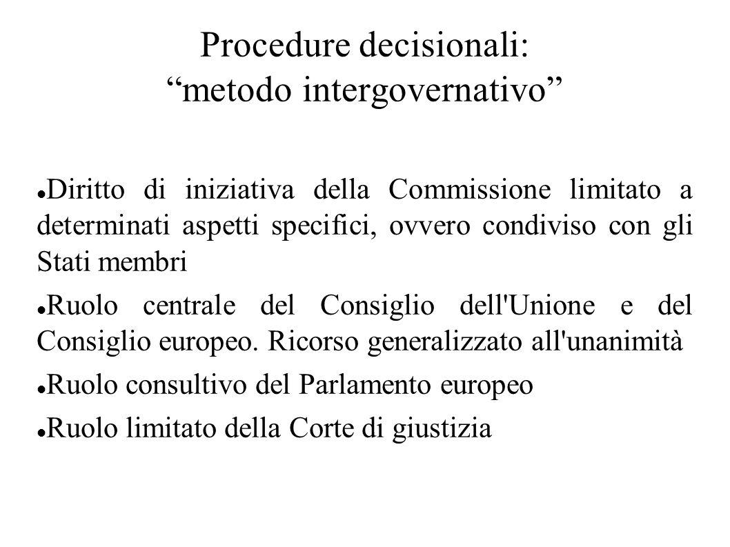 Procedure decisionali: metodo intergovernativo Diritto di iniziativa della Commissione limitato a determinati aspetti specifici, ovvero condiviso con