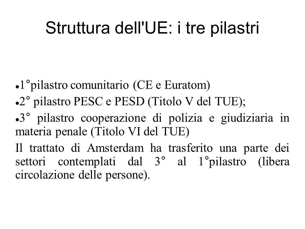 Struttura dell'UE: i tre pilastri 1°pilastro comunitario (CE e Euratom) 2° pilastro PESC e PESD (Titolo V del TUE); 3° pilastro cooperazione di polizi