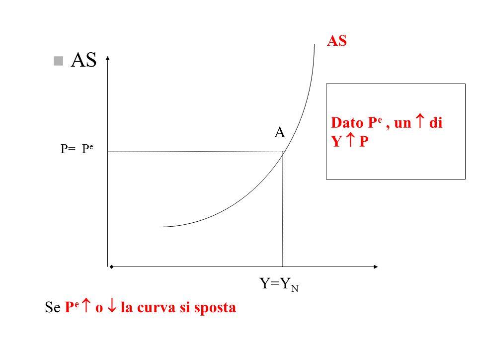 Caratteristiche AS: n Un aumento di Y fa aumentare P perché: se Y u e quindi w P n Lequazione di offerta aggregata che mette in relazione Y e P sarà p