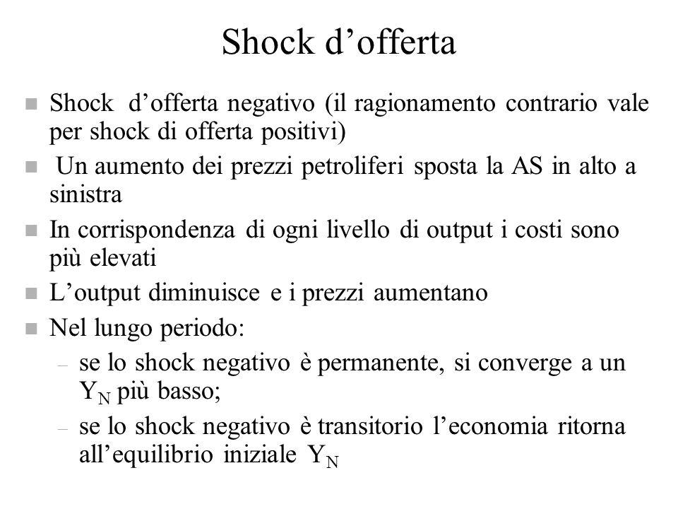 Modello AD-AS e shock n Il modello AD-AS è importante per valutare gli effetti di shock di domanda e di offerta sulloutput e sui prezzi n Dagli anni 3
