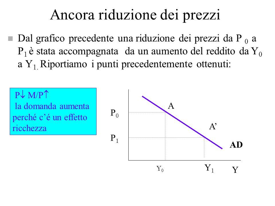 Riduzione dei prezzi LM 0 (P=P 0 ) IS LM 1 (P 1 <P 0 ) Y 1 i Una riduzione dei prezzi aumenta M/P e sposta verso il basso la LM Y0Y0 A A