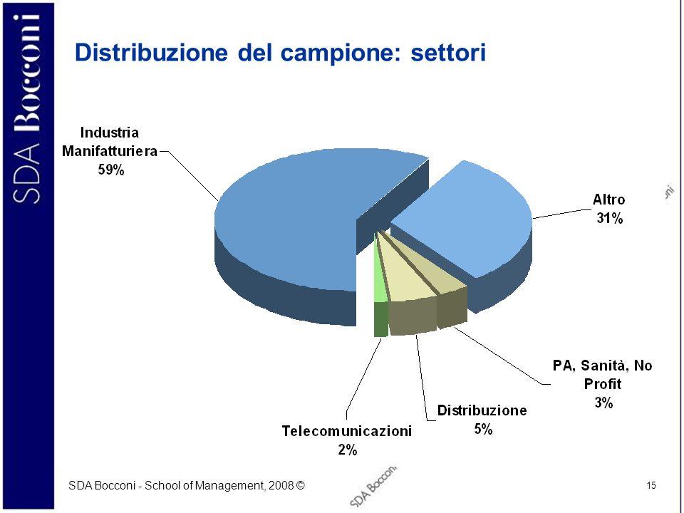 SDA Bocconi - School of Management, 2008 © 15 Distribuzione del campione: settori