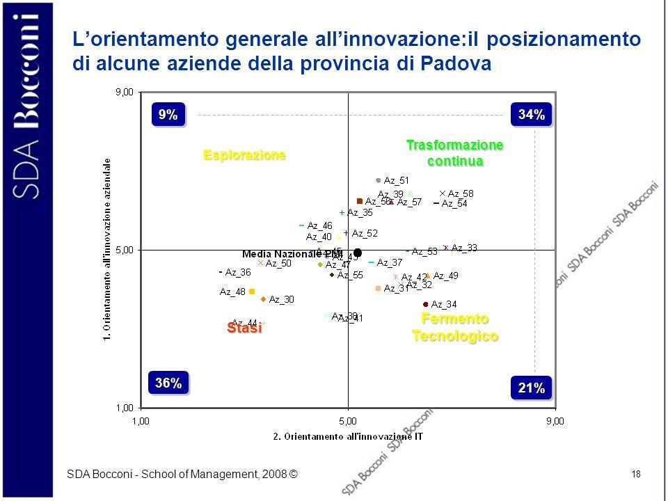 SDA Bocconi - School of Management, 2008 © 18 Lorientamento generale allinnovazione:il posizionamento di alcune aziende della provincia di Padova Tras