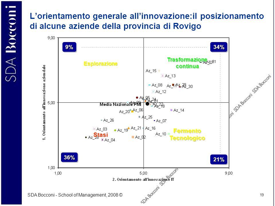 SDA Bocconi - School of Management, 2008 © 19 Lorientamento generale allinnovazione:il posizionamento di alcune aziende della provincia di Rovigo Tras