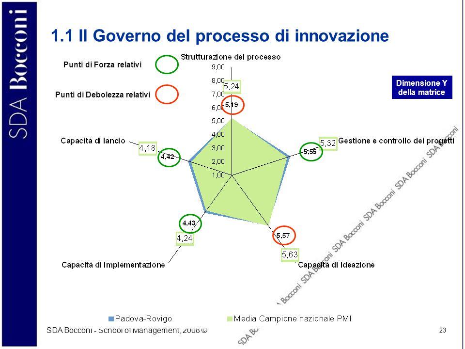SDA Bocconi - School of Management, 2008 © 23 1.1 Il Governo del processo di innovazione Dimensione Y della matrice Punti di Forza relativi Punti di D