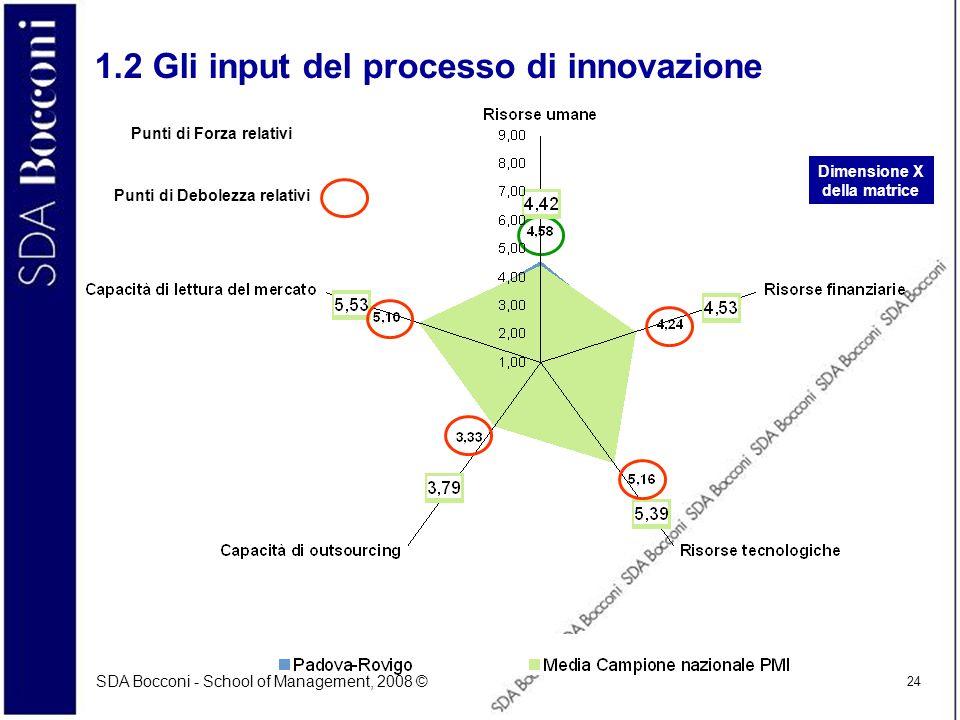 SDA Bocconi - School of Management, 2008 © 24 1.2 Gli input del processo di innovazione Dimensione X della matrice Punti di Forza relativi Punti di De