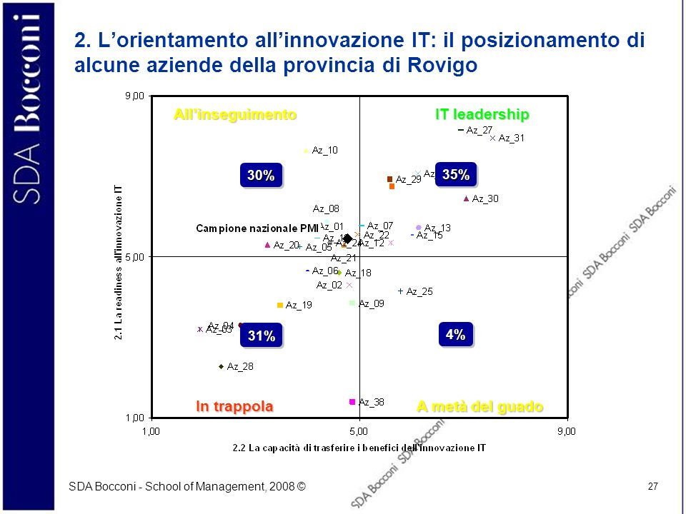 SDA Bocconi - School of Management, 2008 © 27 2. Lorientamento allinnovazione IT: il posizionamento di alcune aziende della provincia di Rovigo IT lea