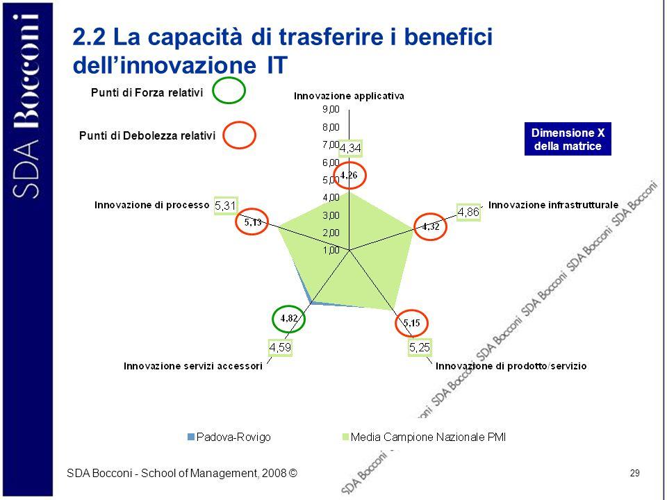 SDA Bocconi - School of Management, 2008 © 29 2.2 La capacità di trasferire i benefici dellinnovazione IT Dimensione X della matrice Punti di Forza re