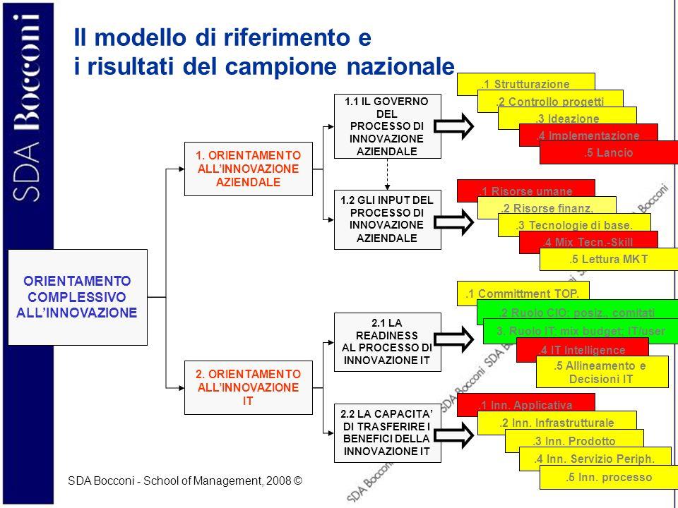 SDA Bocconi - School of Management, 2008 © 4 Il check-up dellinnovazione (1) Lorientamento allinnovazione aziendale –Indica quanto lazienda è in grado di gestire il processo di innovazione aziendale in termini di (1.1) governo del processo di innovazione (strutturazione e apertura del processo) (1.2) presidio delle risorse necessarie ad alimentare il processo di innovazione aziendale (interne ed esterne) 1.
