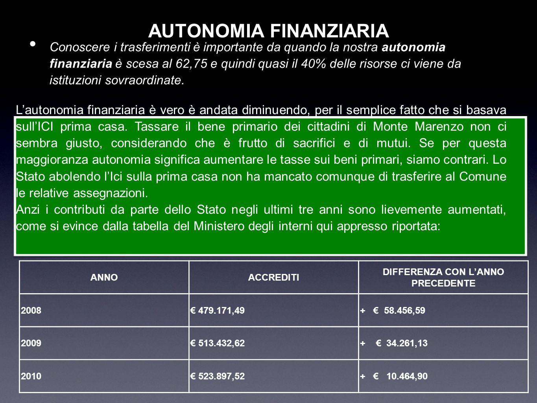 AUTONOMIA FINANZIARIA Conoscere i trasferimenti è importante da quando la nostra autonomia finanziaria è scesa al 62,75 e quindi quasi il 40% delle ri