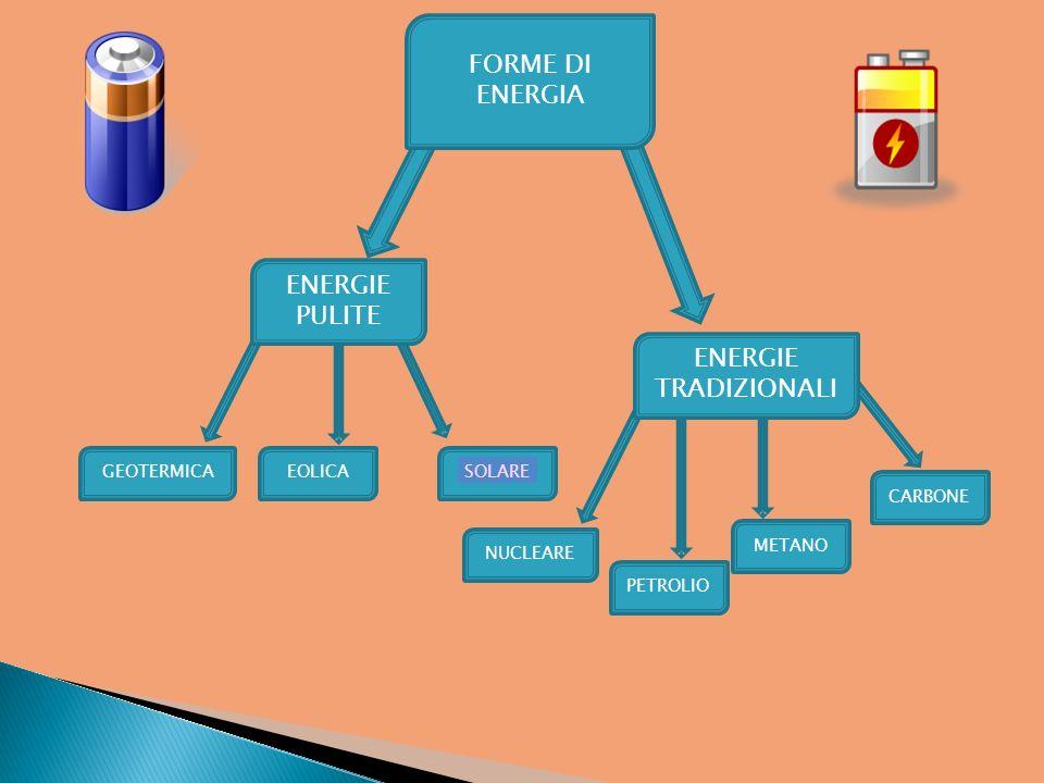 FORME DI ENERGIA ENERGIE PULITE ENERGIE TRADIZIONALI GEOTERMICAEOLICASOLARE NUCLEARE PETROLIO METANO CARBONE